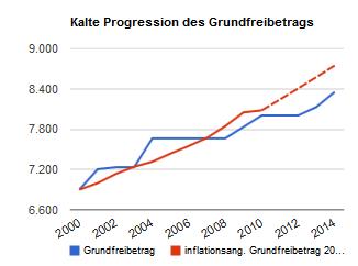 Kalte Progression